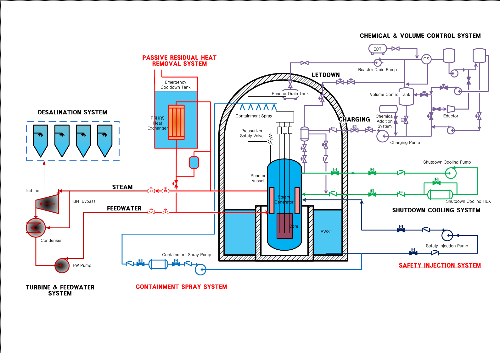 Schematic diagram of SMART safety system